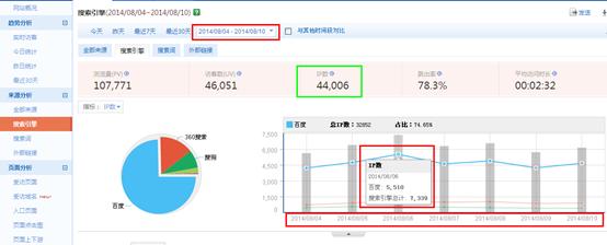 统计图,你只需点击线条上面的圆点即可展示出该搜索引擎当天的总ip数